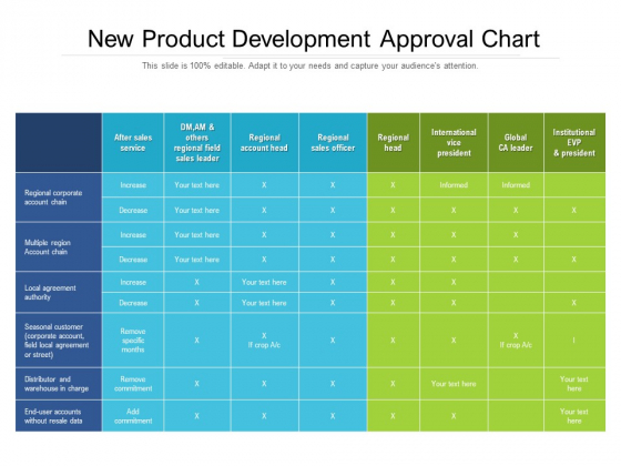 New Product Development Approval Chart Ppt PowerPoint Presentation Gallery Tips PDF