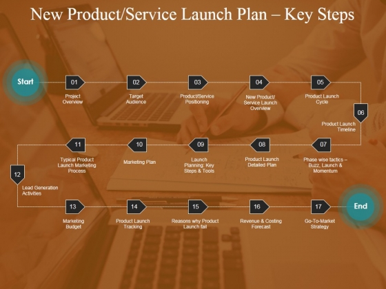 New Product Service Launch Plan Key Steps Ppt PowerPoint Presentation Model Slides