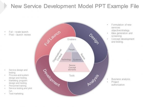 New Service Development Model Ppt Example File