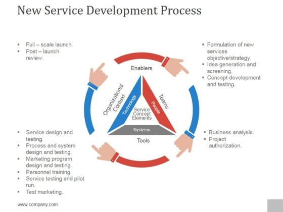 New Service Development Process Ppt PowerPoint Presentation Microsoft