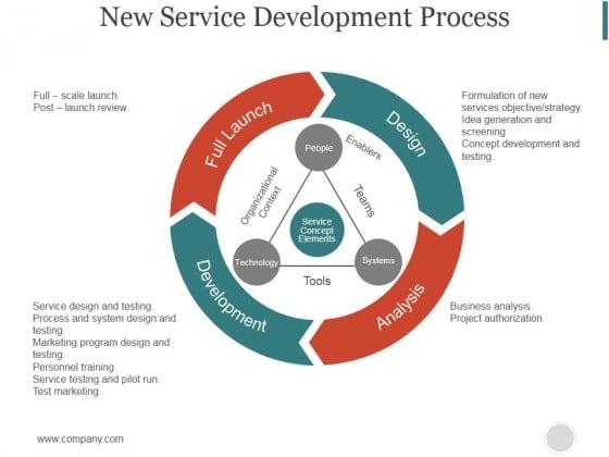 New Service Development Process Ppt PowerPoint Presentation Templates