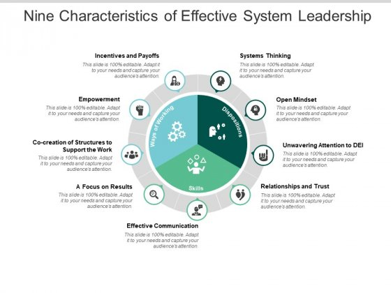 Nine Characteristics Of Effective System Leadership Ppt PowerPoint Presentation Pictures Diagrams