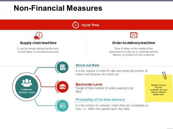 Non Financial Measures Template 1 Ppt PowerPoint Presentation Slides Model