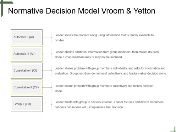 Normative Decision Model Vroom And Yetton Ppt PowerPoint Presentation Icon Portrait