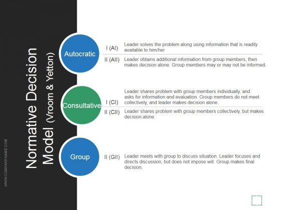 Normative Decision Model Vroom And Yetton Ppt PowerPoint Presentation Slide