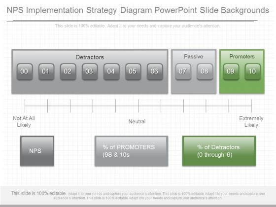 Nps Implementation Strategy Diagram Powerpoint Slide Backgrounds