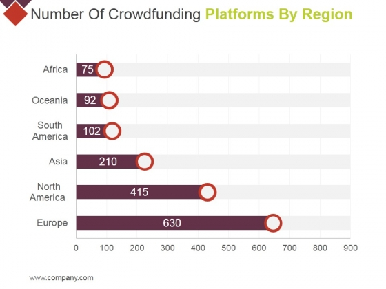 Number_Of_Crowdfunding_Platforms_By_Region_Ppt_PowerPoint_Presentation_Infographics_Pictures_Slide_1