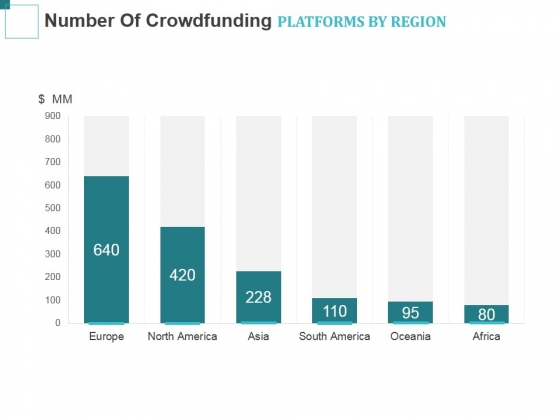 Number Of Crowdfunding Platforms By Region Ppt PowerPoint Presentation Slides Graphics Example