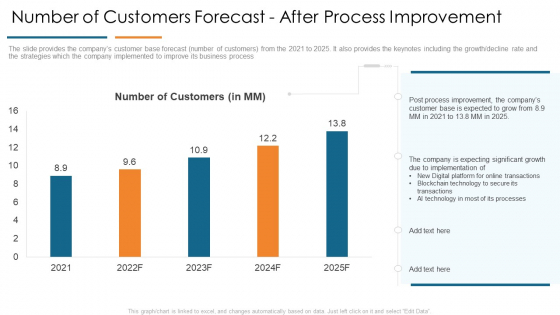 Number Of Customers Forecast After Process Improvement Develop Organizational Productivity Enhancing Business Process Summary PDF