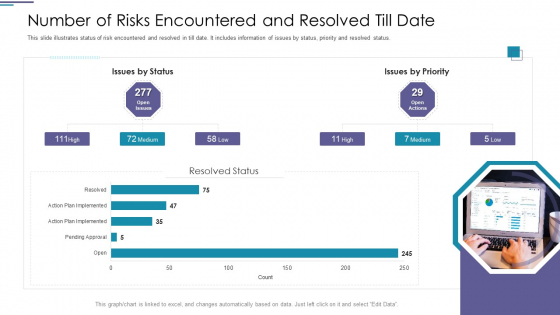 Number Of Risks Encountered And Resolved Till Date Graphics PDF