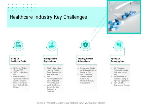 Nursing Administration Healthcare Industry Key Challenges Ppt Show Templates PDF