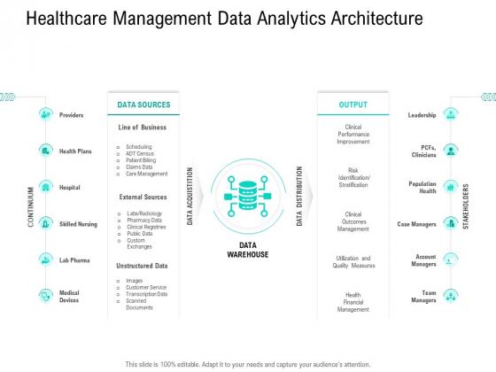 Nursing Administration Healthcare Management Data Analytics Architecture Ppt Visual Aids Pictures PDF