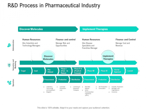 Nursing Administration R And D Process In Pharmaceutical Industry Ppt Summary Elements PDF