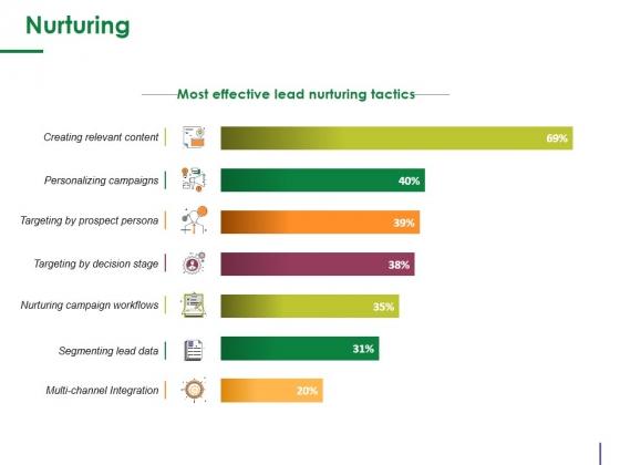 Nurturing Ppt PowerPoint Presentation Summary Images
