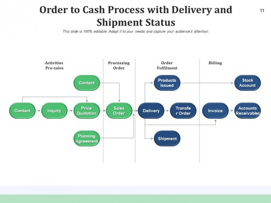OTC_Cycle_Implementation_Planning_Ppt_PowerPoint_Presentation_Complete_Deck_Slide_11