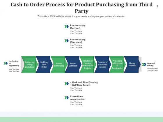 OTC_Cycle_Implementation_Planning_Ppt_PowerPoint_Presentation_Complete_Deck_Slide_2