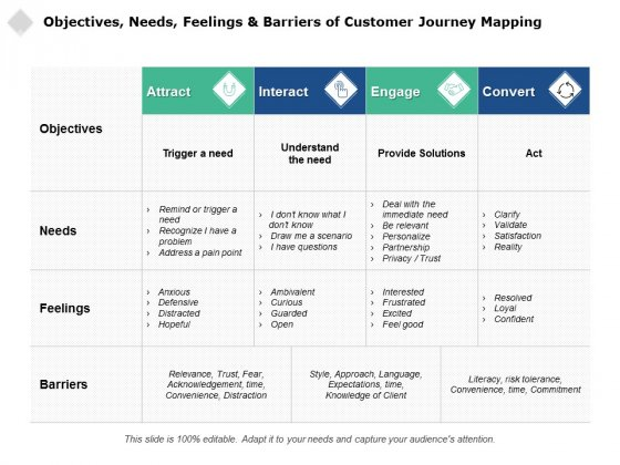 Objectives Needs Feelings And Barriers Of Customer Journey Mapping Ppt PowerPoint Presentation Inspiration Professional