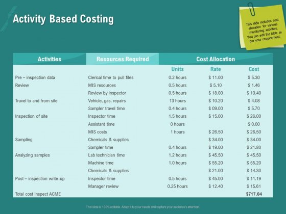 Ocean Water Supervision Activity Based Costing Formats PDF