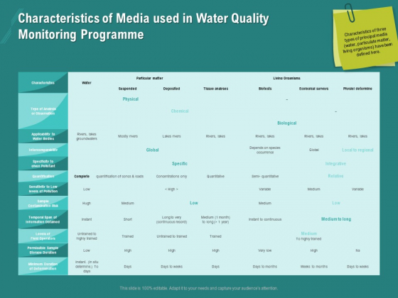 Ocean Water Supervision Characteristics Of Media Used In Water Quality Monitoring Programme Infographics PDF