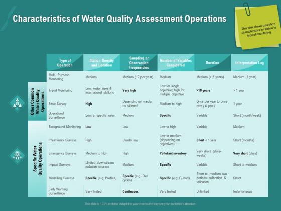 Ocean Water Supervision Characteristics Of Water Quality Assessment Operations Clipart PDF