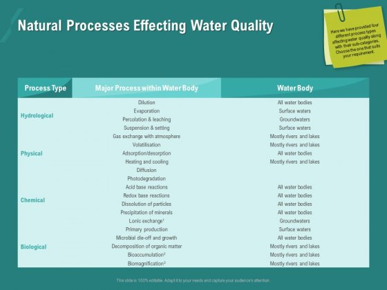 Ocean Water Supervision Natural Processes Effecting Water Quality Information PDF