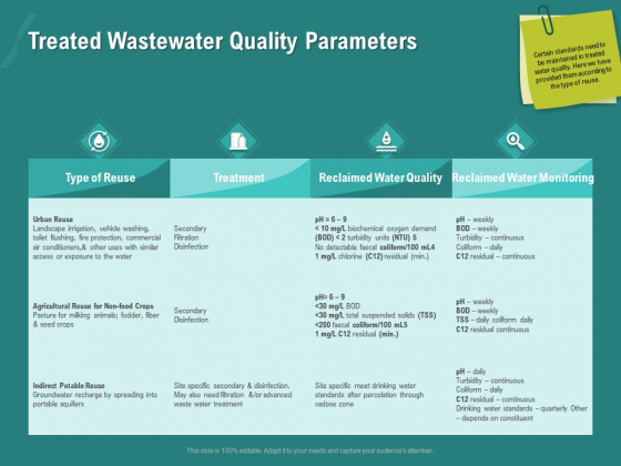 Ocean Water Supervision Treated Wastewater Quality Parameters Ppt Pictures Outline PDF