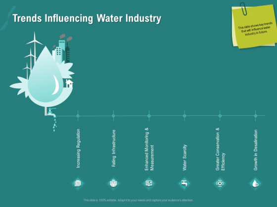Ocean Water Supervision Trends Influencing Water Industry Ppt Model Infographic Template PDF