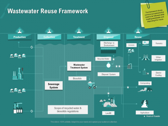 Ocean Water Supervision Wastewater Reuse Framework Ppt Infographic Template Deck PDF