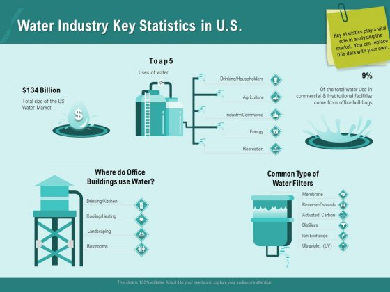 Ocean Water Supervision Water Industry Key Statistics In US Ppt Model Pictures PDF