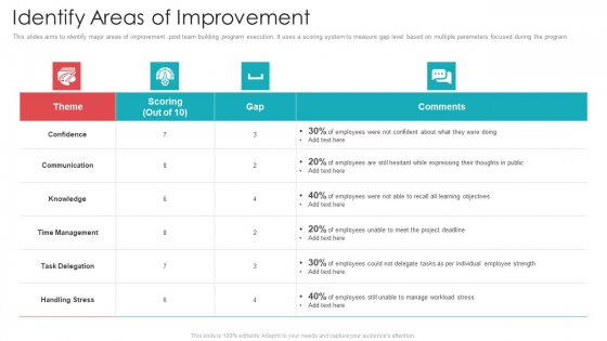 Official Team Collaboration Plan Identify Areas Of Improvement Diagrams PDF