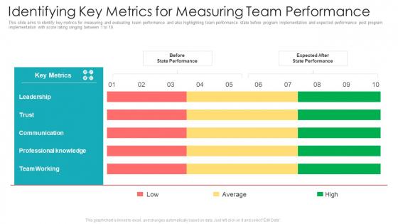Official Team Collaboration Plan Identifying Key Metrics For Measuring Team Performance Inspiration PDF