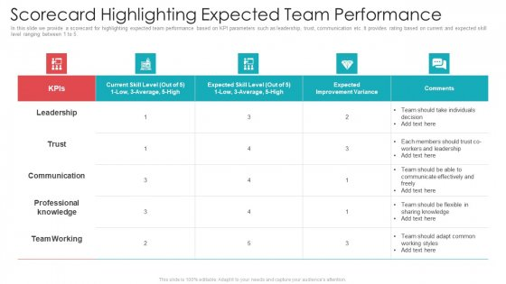 Official Team Collaboration Plan Scorecard Highlighting Expected Team Performance Template PDF