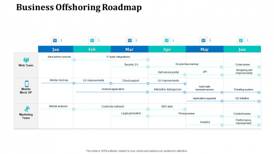 Onboarding Service Providers For Internal Operations Betterment Business Offshoring Roadmap Ideas PDF