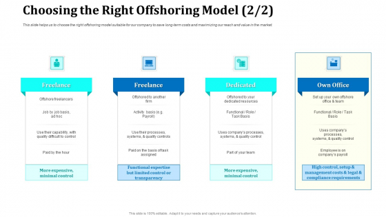 Onboarding Service Providers For Internal Operations Betterment Choosing The Right Offshoring Model Quality Introduction PDF