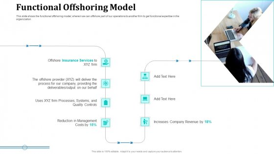 Onboarding Service Providers For Internal Operations Betterment Functional Offshoring Model Introduction PDF