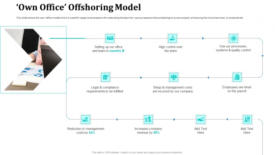 Onboarding Service Providers For Internal Operations Betterment Own Office Offshoring Model Themes PDF