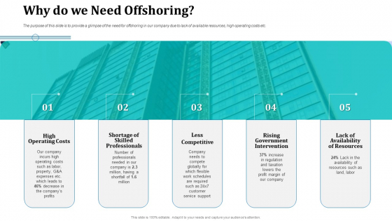 Onboarding Service Providers For Internal Operations Betterment Why Do We Need Offshoring Portrait PDF