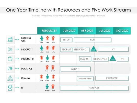 One Year Timeline With Resources And Five Work Streams Ppt PowerPoint Presentation Gallery Maker PDF