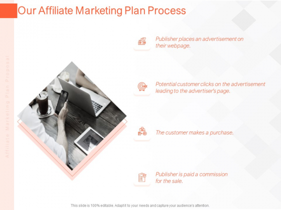 Online Advertising Plan Proposal Our Affiliate Marketing Plan Process Ppt Portfolio Graphics Design PDF