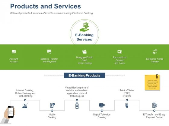 Online Banking Administration Procedure Products And Services Ppt Visual Aids Infographics PDF