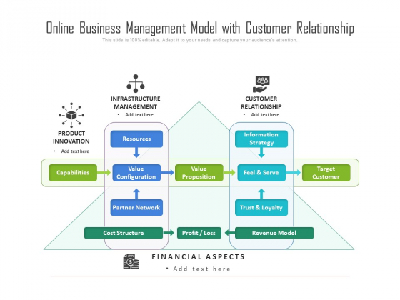 Online Business Management Model With Customer Relationship Ppt PowerPoint Presentation Gallery Graphics Tutorials PDF