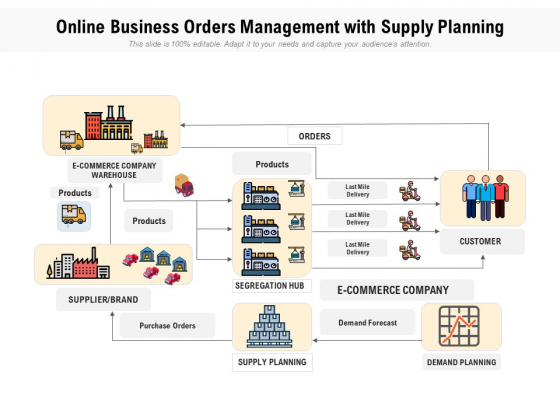 Online Business Orders Management With Supply Planning Ppt PowerPoint Presentation Gallery Slide Portrait PDF