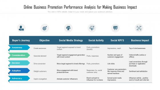 Online Business Promotion Performance Analysis For Making Business Impact Ppt PowerPoint Presentation Outline Slideshow PDF
