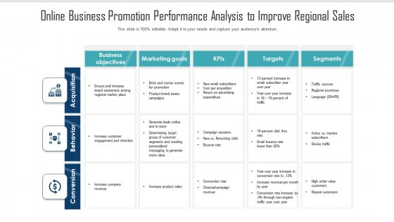 Online Business Promotion Performance Analysis To Improve Regional Sales Ppt PowerPoint Presentation Ideas Templates PDF