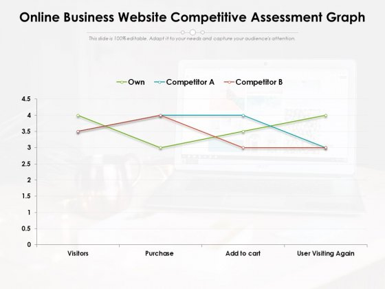 Online Business Website Competitive Assessment Graph Ppt PowerPoint Presentation Icon Topics PDF