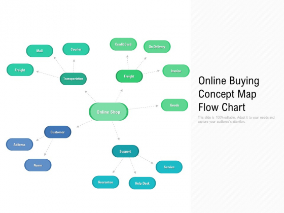 Online Buying Concept Map Flow Chart Ppt PowerPoint Presentation File Templates PDF