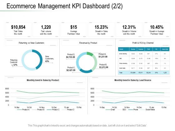 Online Distribution Services Ecommerce Management KPI Dashboard Trend Ppt File Graphics PDF