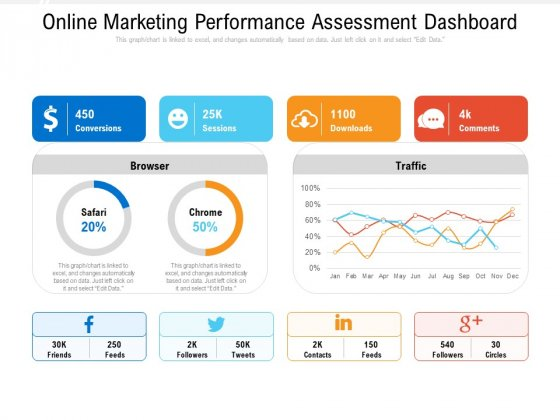 Online Marketing Performance Assessment Dashboard Ppt PowerPoint Presentation Gallery Graphics Template PDF