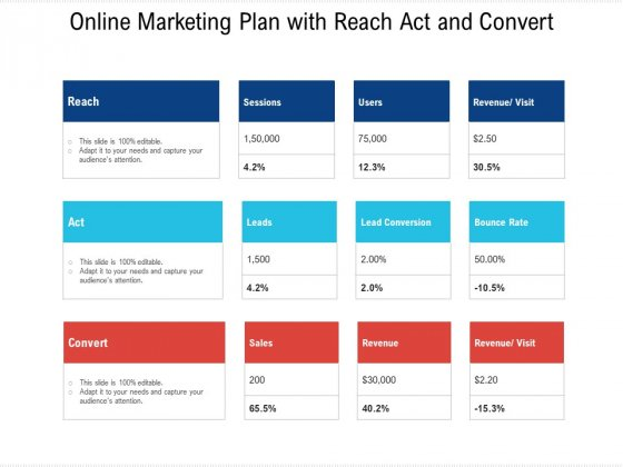 Online Marketing Plan With Reach Act And Convert Ppt PowerPoint Presentation Icon Styles PDF