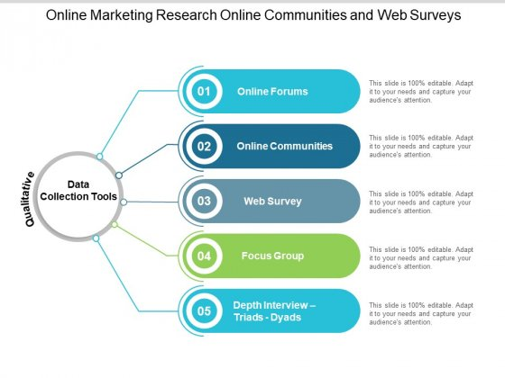 Online Marketing Research Online Communities And Web Surveys Ppt PowerPoint Presentation Pictures Summary